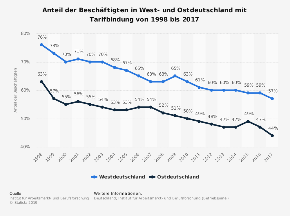 Verlauf der Beschäftigten mit Tarifbindung in Deutschland